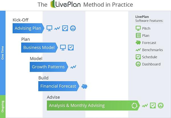 The LivePlan Method in Practice (002).jp