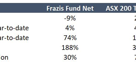 April 2021 Investment Update