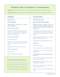 Cognition + Consciouness Chart