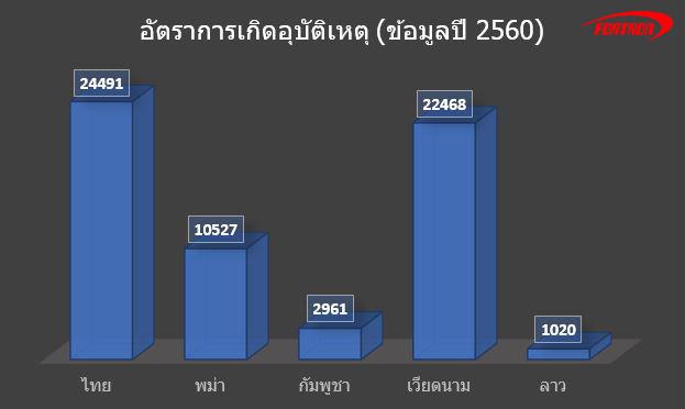 ปริมาณอุบัติเหตุในไทยและเพื่อนบ้าน
