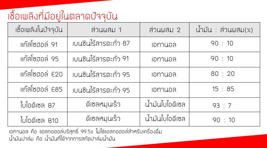 เชื้อเพลงในบ้านเรา อัตราส่วนน้ำมันเชื้อเพลิงในไทย