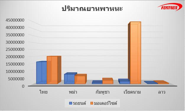 ปริมาณรถในไทยและเพื่อนบ้าน