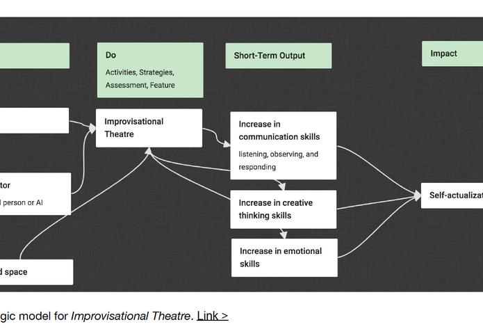 Drawing logic models