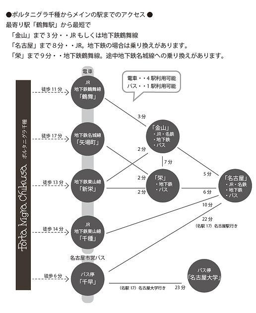 ポルタニグラ千種アクセスHP01.jpg
