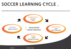 Soccer Learning Cycle ENG.png
