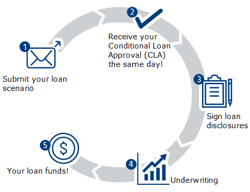 Get loans with no credit picture 8