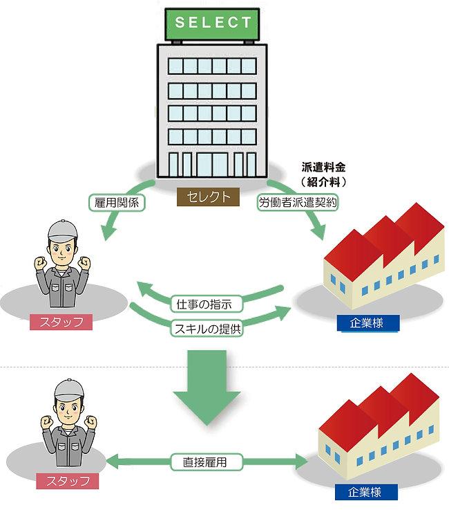 セレクト雇用関係).jpg