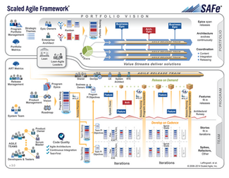 Aspire Becomes Scaled Agile Framework® (SAFe™) Certified Partner