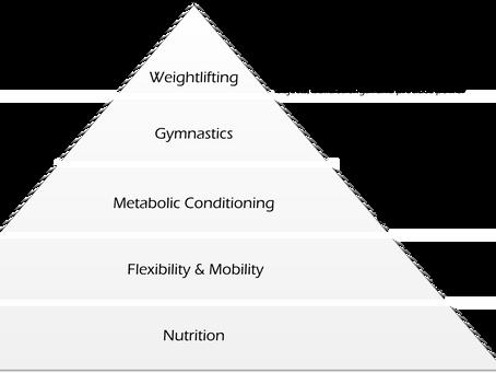 The Gravity Fitness Pyramid