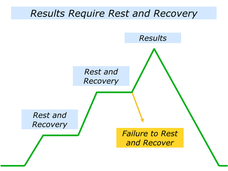 Rest & Recovery