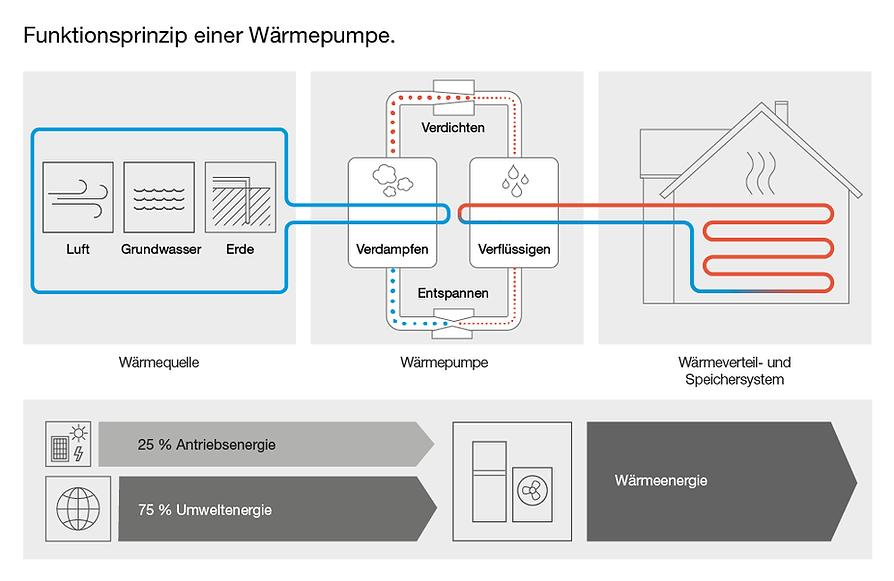 funtkionsprinzip_waermepumpe.png