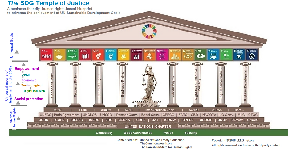 Temple_of_SDGs_ infographic.png