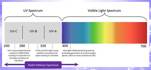 Violet+Defense+Spectrum.PNG
