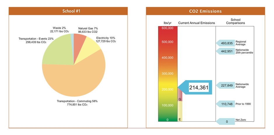 CO2 Emissions from Entire Campus Operations