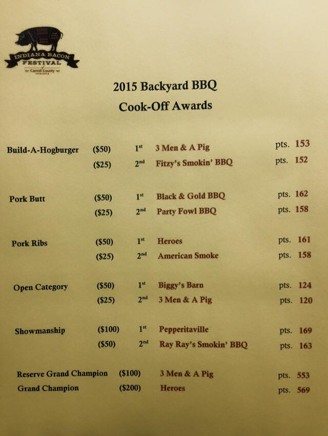 2015 Cookoff RESULTS