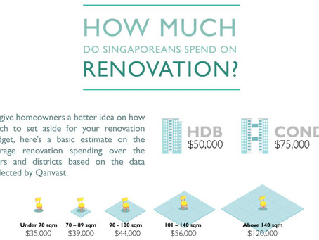 Budgeting for your Renovation