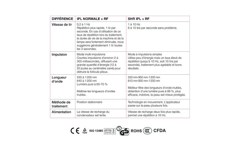 Épilation laser SHR spécifications