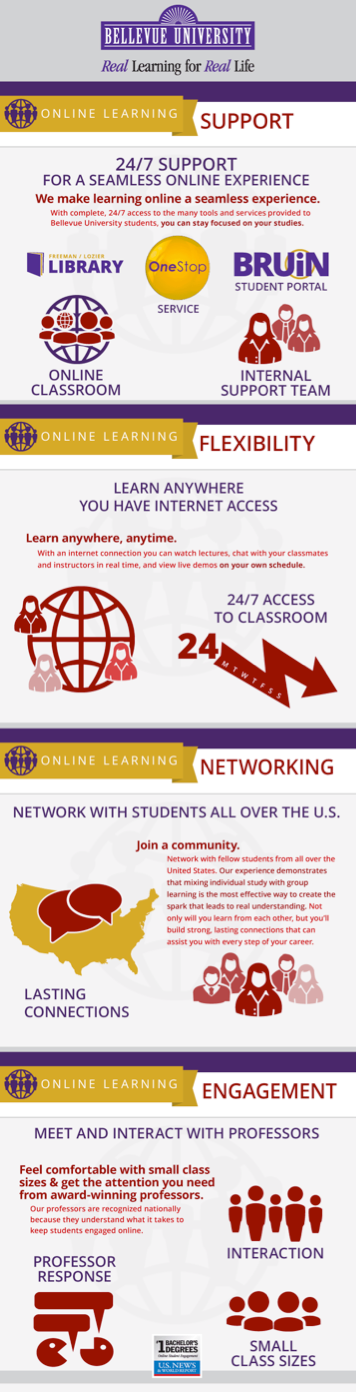 Bellevue University Infographic