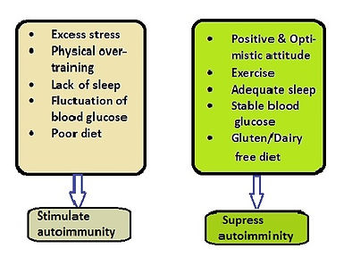 Immune response to different lifestyle