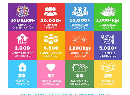 CORA COVID-19 Relief Impact Report on the Sustainable Development Goals