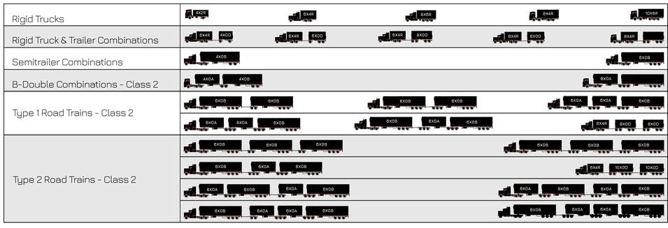 NHVR Common Hevy Frieght Vehicle Configurations Supplied by Felco 2.png