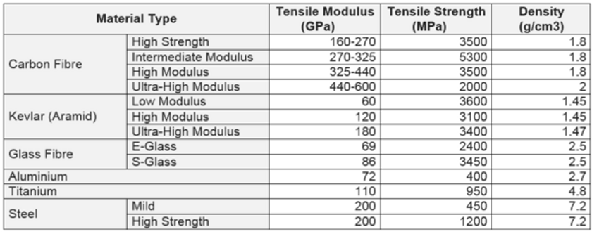 comparitive strength table