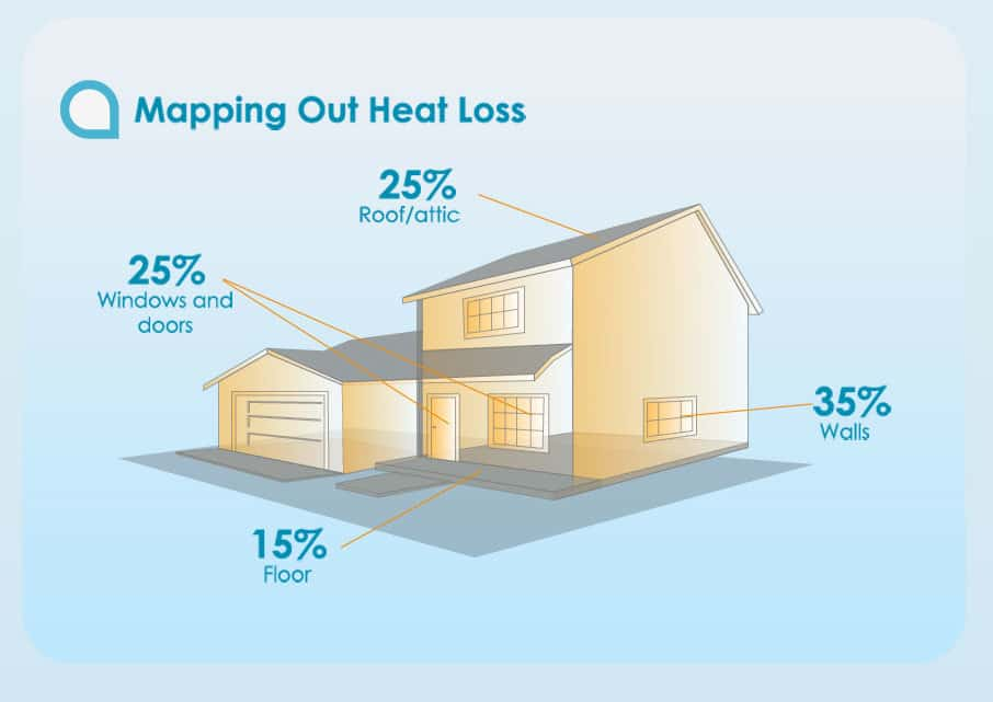 Mapping Heat Loss