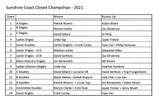 2021 Closed Championships Report and photos of winners updated