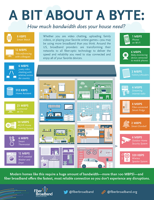 how-much-bandwidth-do-i-need-791x1024.png