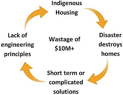 Disaster cycle.jpg