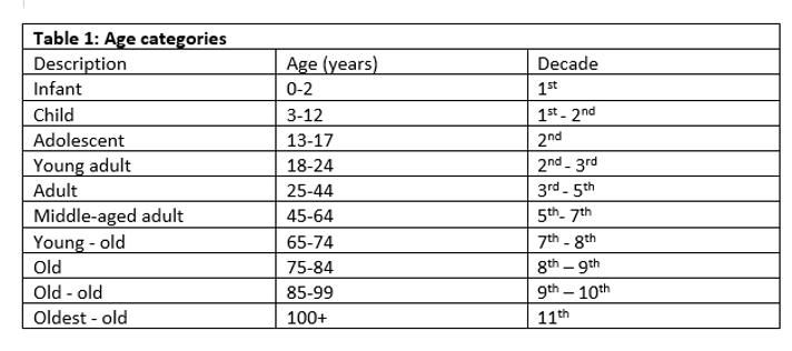 Table 1 Age categories.png
