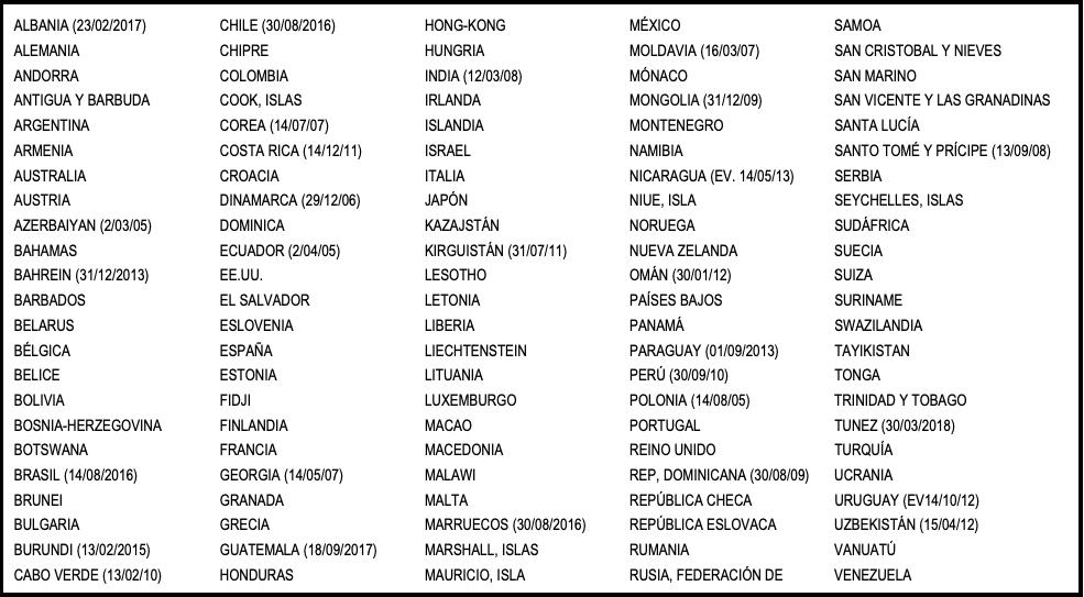 Países miembros del Convenio de la Haya