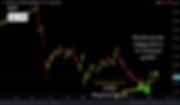 BMY long signal - $3 per share gain - 20