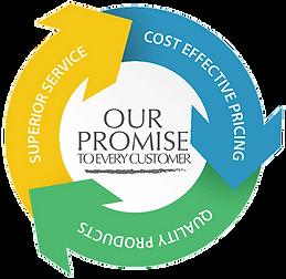 KIIA company promise