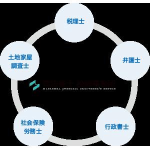 司法書士松岡事務所のネットワーク