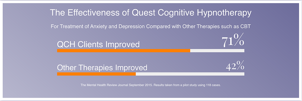 Quest Cognitive Hypnotherapy Statistics | www.KirstyMacdonald.co.uk