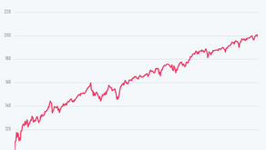 The Stock Market Just Doubled