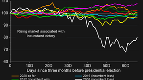 This One Chart...Stock markets ahead of US elections