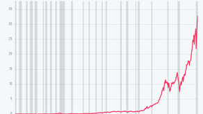 Generating an 85,000% Return