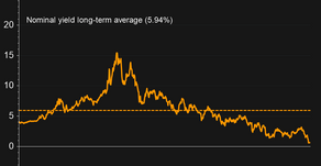 The one chart...yields at all time lows