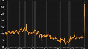 This one chart...US savings - precaution or pent up demand?
