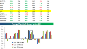 This one chart...stocks in July