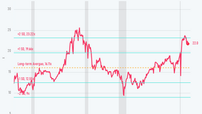 3 Market Valuation Measures