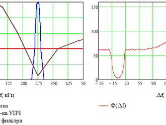 Особенности расчета ЭМС по ГОСТ Р 55 898-2013