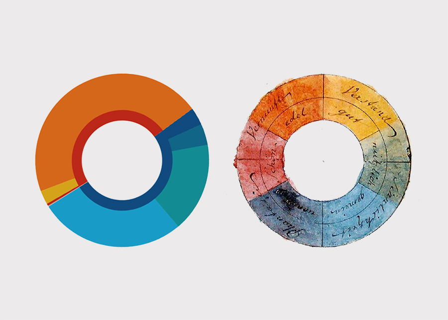 Color Wheels (Goethe & Yang)