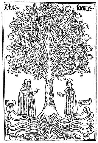 Arbor-scientiae-1.png