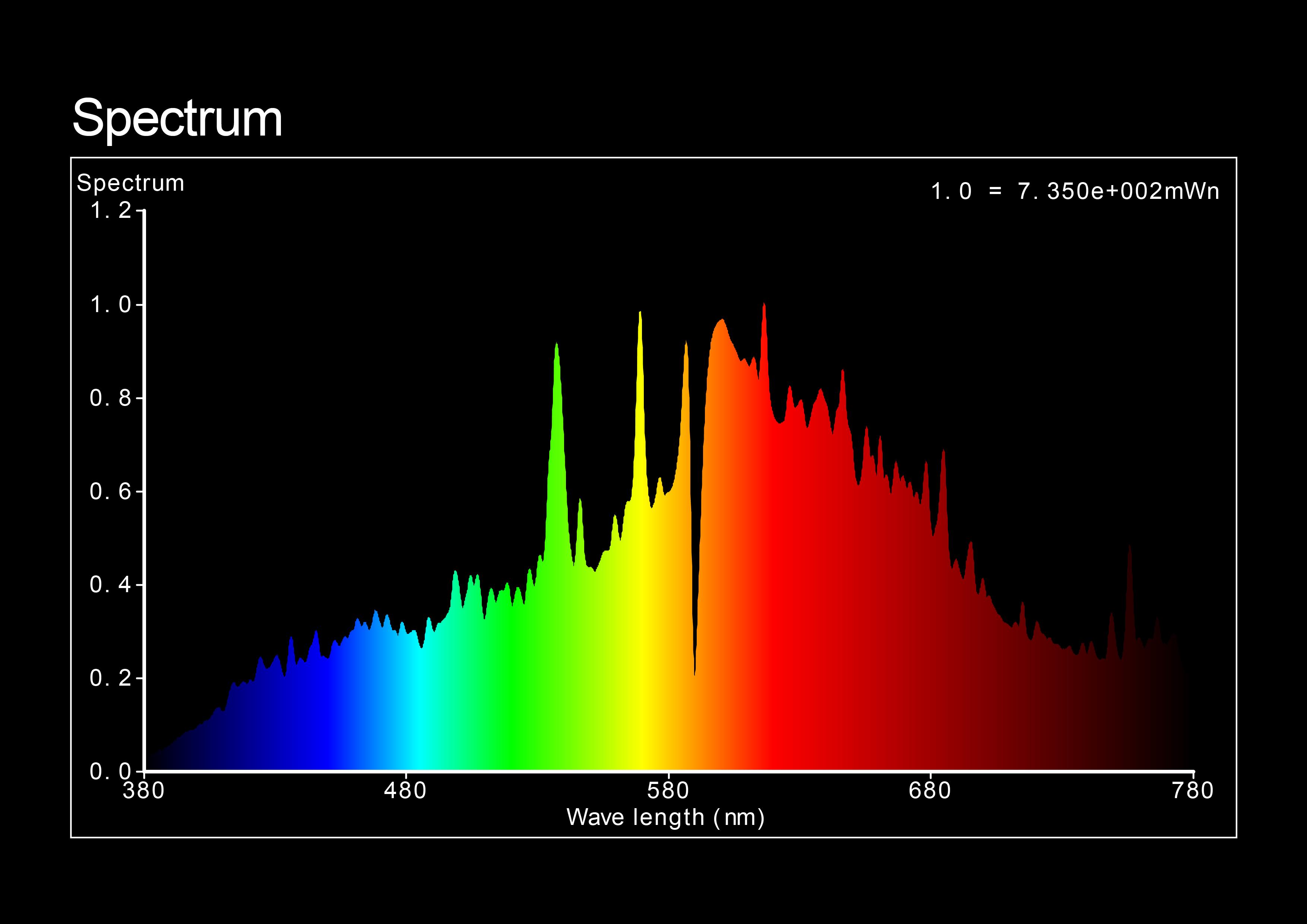 Sol-Sense 3K CMH Lamp Spectrum