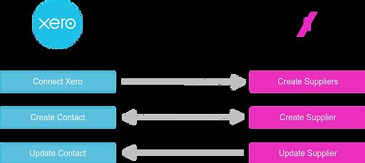data flow xero to portal.png