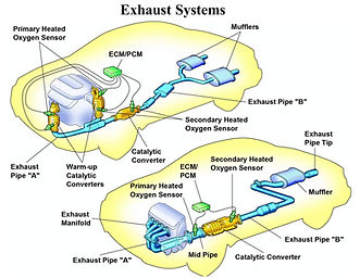 Exhaust system diagram repair installation all work's automotive