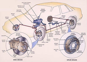 Brake System Repair Diagram All Work's Automotive Tucson